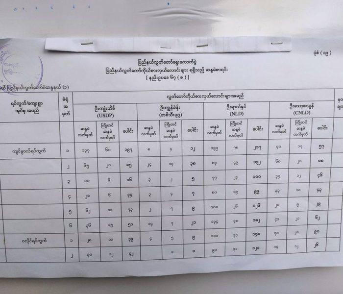 2020 Gen Election Falam Pyine No. 1 Result